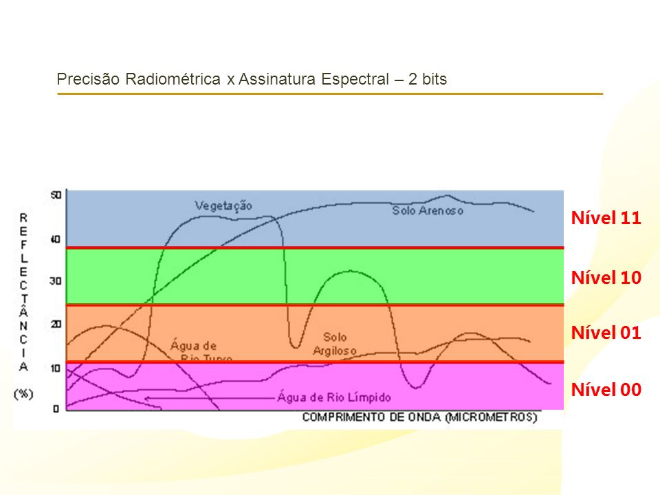 Precisão Radiométrica x Assinatura Espectral – 2 bits Nível 11 Nível 10 Nível 01 Nível 00