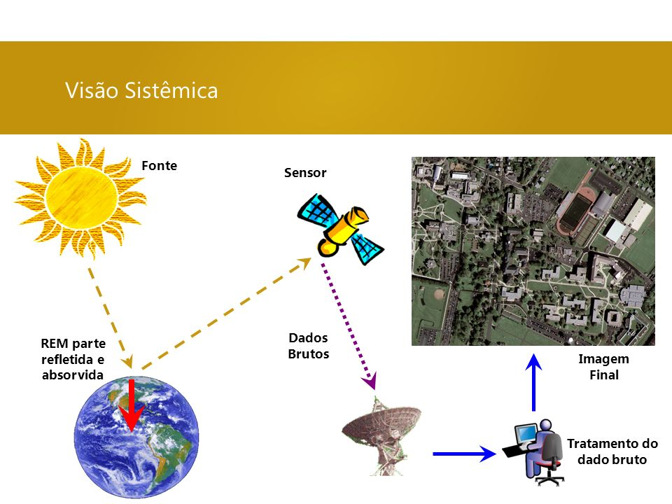 Visão Sistêmica Dados Brutos Tratamento do dado bruto Imagem Final REM parte refletida e absorvida Fonte Sensor