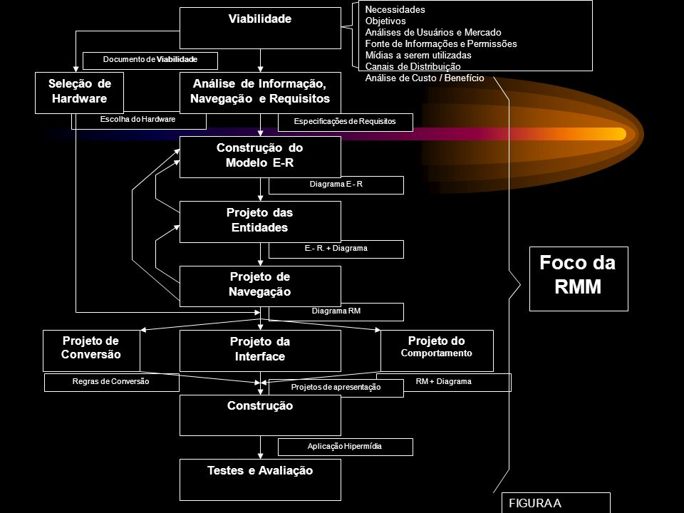 Documento de Viabilidade Diagrama E - R Especificações de Requisitos Escolha do Hardware Diagrama RM E.- R. + Diagrama RM + Diagrama Projetos de apres