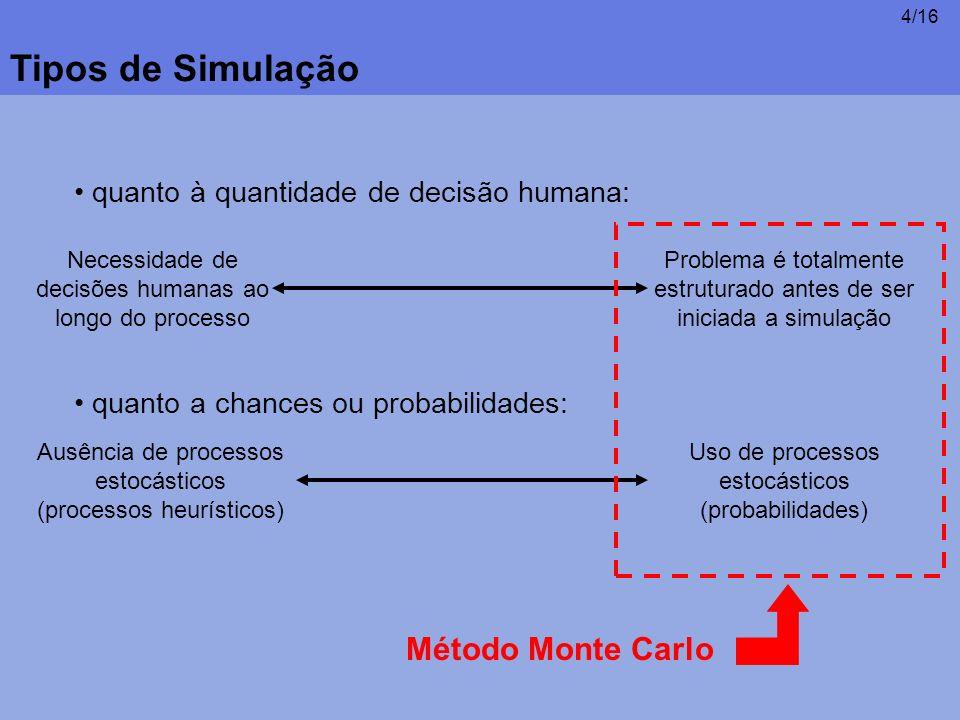 5/16 Método Monte Carlo Monte Carlo é uma técnica de se gerar dados para simulações através da criação de uma correlação entre números aleatórios e uma função de distribuição acumulada.