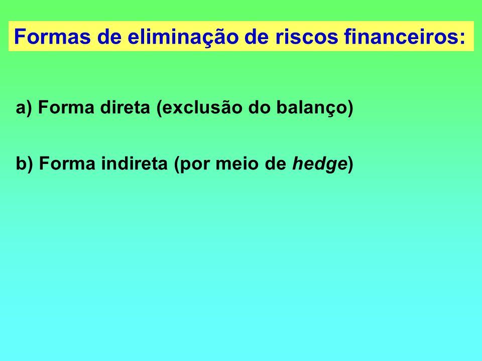 a) Forma direta (exclusão do balanço) b) Forma indireta (por meio de hedge) Formas de eliminação de riscos financeiros: