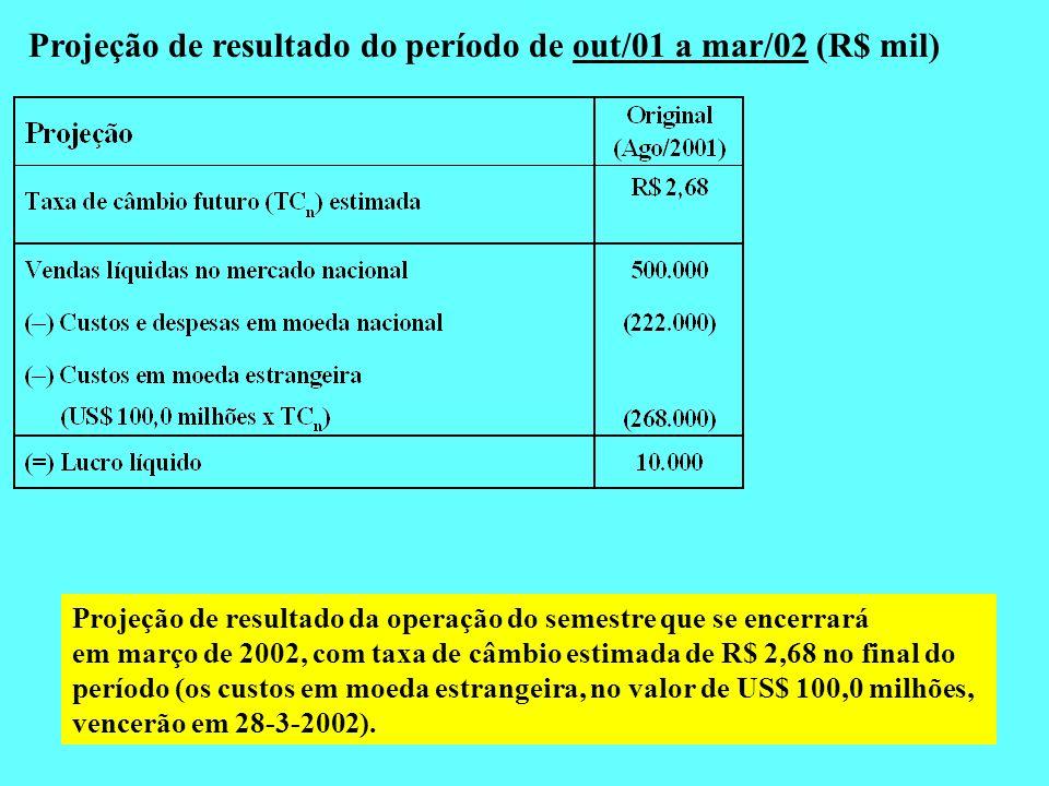 Projeção de resultado do período de out/01 a mar/02 (R$ mil) Projeção de resultado da operação do semestre que se encerrará em março de 2002, com taxa