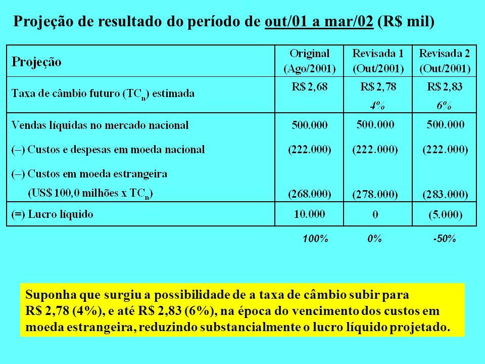 Suponha que surgiu a possibilidade de a taxa de câmbio subir para R$ 2,78 (4%), e até R$ 2,83 (6%), na época do vencimento dos custos em moeda estrang