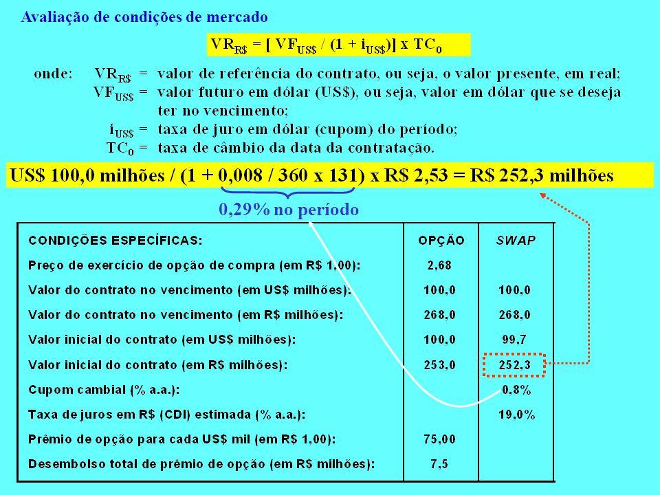 Avaliação de condições de mercado 0,29% no período
