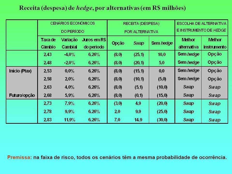 Premissa: na faixa de risco, todos os cenários têm a mesma probabilidade de ocorrência. Receita (despesa) de hedge, por alternativas (em R$ milhões)