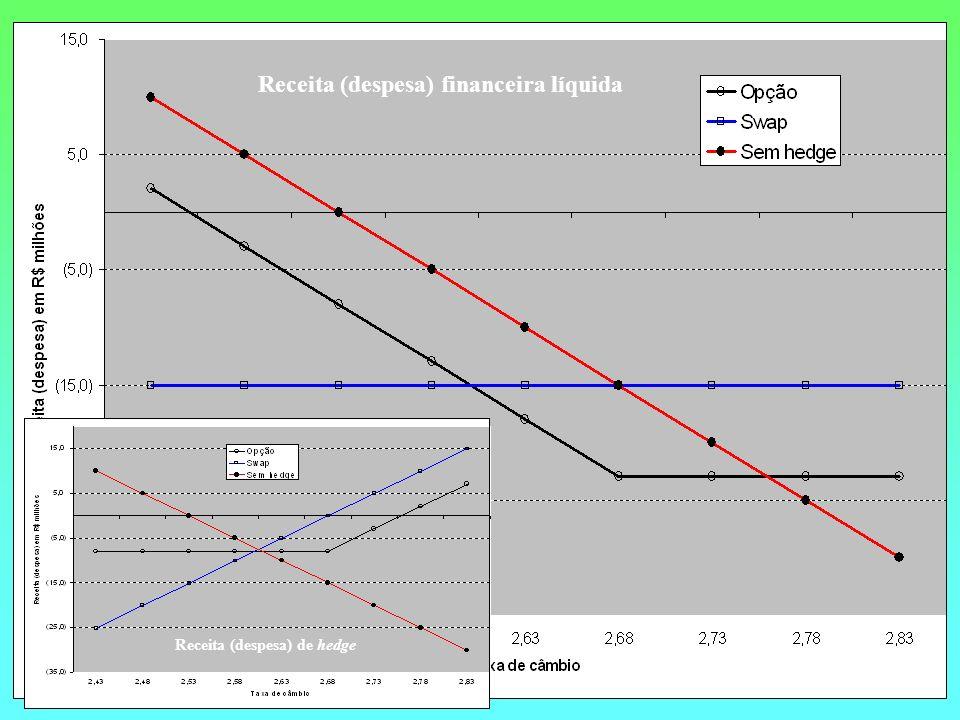 Receita (despesa) financeira líquida Receita (despesa) de hedge