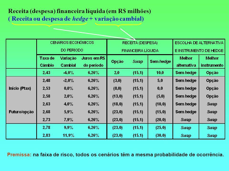 Receita (despesa) financeira líquida (em R$ milhões) ( Receita ou despesa de hedge + variação cambial) Premissa: na faixa de risco, todos os cenários