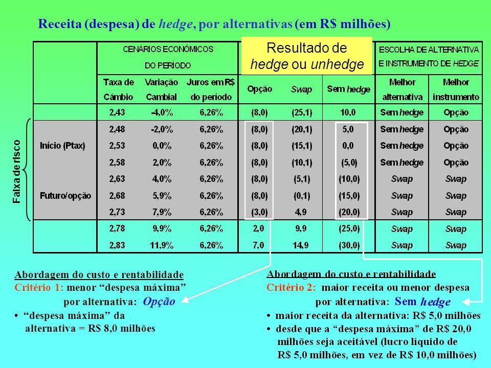 Receita (despesa) de hedge, por alternativas (em R$ milhões) Faixa de risco Abordagem do custo e rentabilidade Critério 1: menor despesa máxima por al