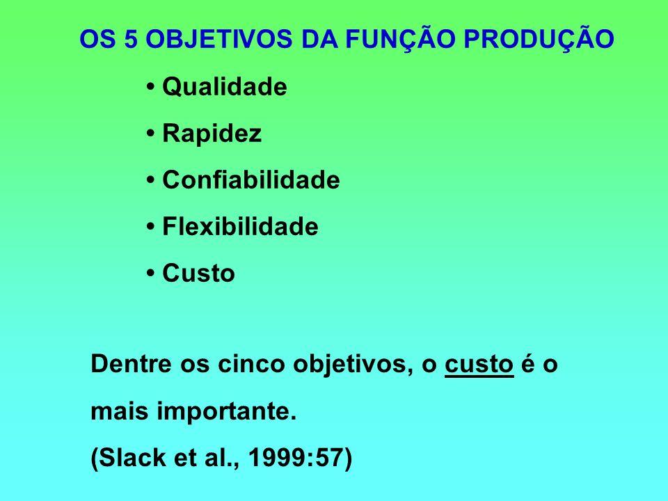 OS 5 OBJETIVOS DA FUNÇÃO PRODUÇÃO Qualidade Rapidez Confiabilidade Flexibilidade Custo Dentre os cinco objetivos, o custo é o mais importante. (Slack