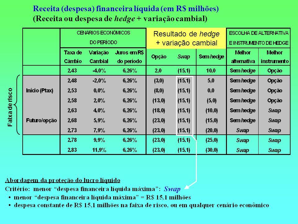 Receita (despesa) financeira líquida (em R$ milhões) (Receita ou despesa de hedge + variação cambial) Faixa de risco Resultado de hedge + variação cam