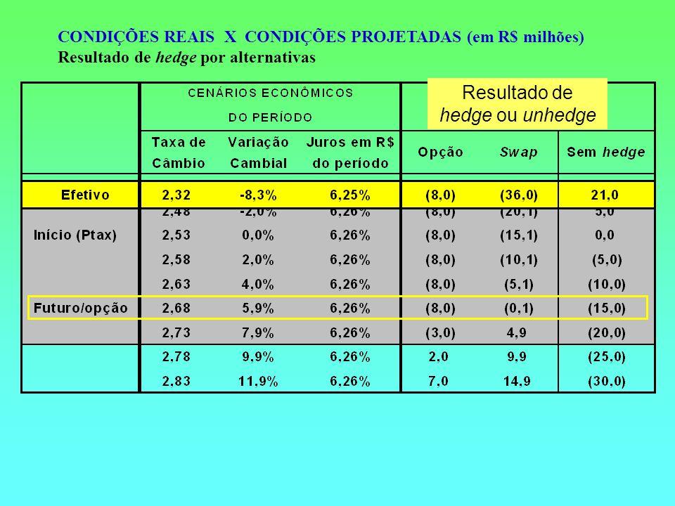CONDIÇÕES REAIS X CONDIÇÕES PROJETADAS (em R$ milhões) Resultado de hedge por alternativas Resultado de hedge ou unhedge