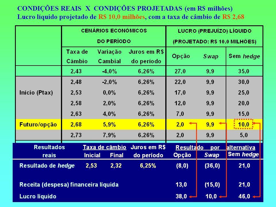 CONDIÇÕES REAIS X CONDIÇÕES PROJETADAS (em R$ milhões) Lucro líquido projetado de R$ 10,0 milhões, com a taxa de câmbio de R$ 2,68