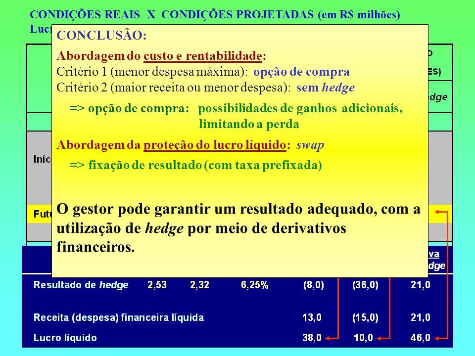 CONDIÇÕES REAIS X CONDIÇÕES PROJETADAS (em R$ milhões) Lucro líquido projetado de R$ 10,0 milhões, com a taxa de câmbio de R$ 2,68 CONCLUSÃO: Abordage