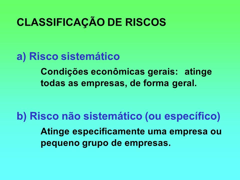 CLASSIFICAÇÃO DE RISCOS a) Risco sistemático Condições econômicas gerais: atinge todas as empresas, de forma geral. b) Risco não sistemático (ou espec