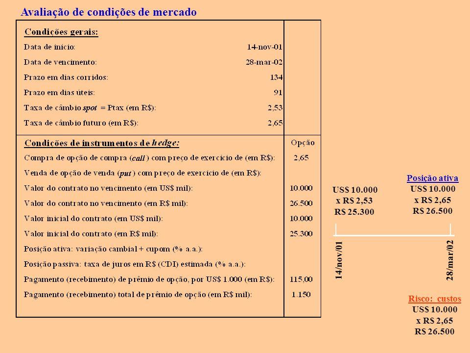 14/nov/01 28/mar/02 US$ 10.000 x R$ 2,53 R$ 25.300 Posição ativa US$ 10.000 x R$ 2,65 R$ 26.500 Risco: custos US$ 10.000 x R$ 2,65 R$ 26.500