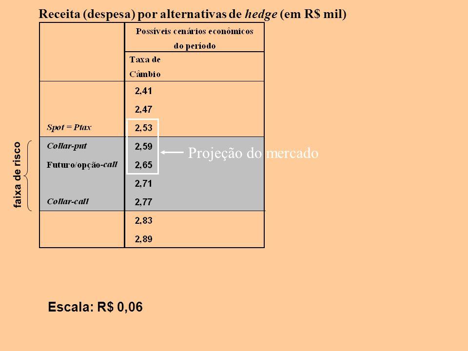 Receita (despesa) por alternativas de hedge (em R$ mil) Escala: R$ 0,06 faixa de risco Projeção do mercado