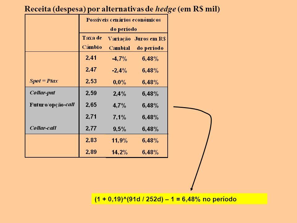 Receita (despesa) por alternativas de hedge (em R$ mil) (1 + 0,19)^(91d / 252d) – 1 = 6,48% no período