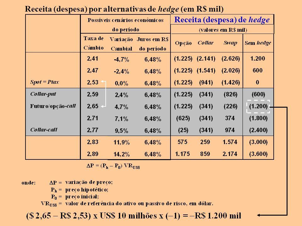 Receita (despesa) de hedge Receita (despesa) por alternativas de hedge (em R$ mil)