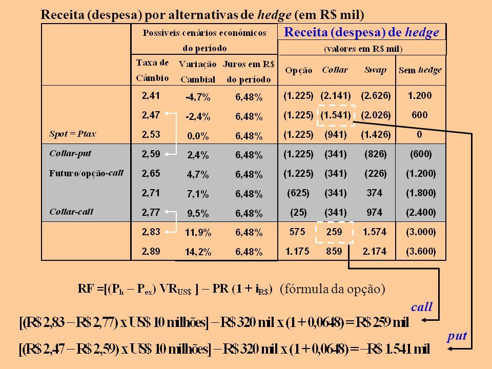 (fórmula da opção) Receita (despesa) de hedge call Receita (despesa) por alternativas de hedge (em R$ mil) put