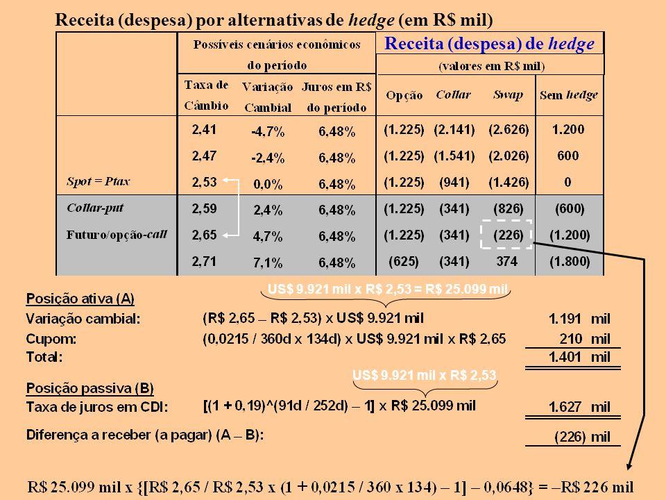 Receita (despesa) de hedge Receita (despesa) por alternativas de hedge (em R$ mil) US$ 9.921 mil x R$ 2,53 US$ 9.921 mil x R$ 2,53 = R$ 25.099 mil