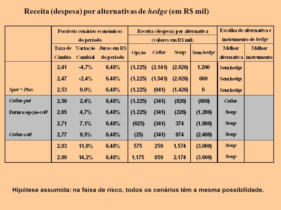 Receita (despesa) por alternativas de hedge (em R$ mil) Hipótese assumida: na faixa de risco, todos os cenários têm a mesma possibilidade.