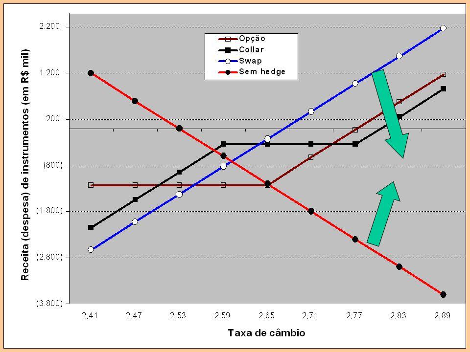 Receita (despesa) financeira líquida = Resultado de hedge + VC (em R$ mil)