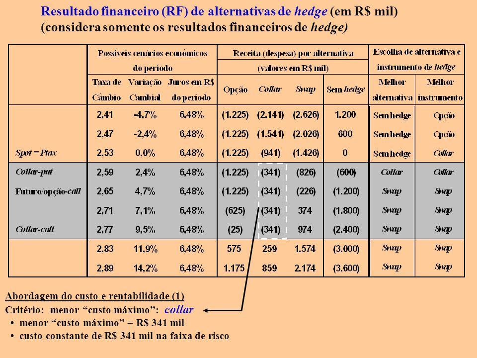 Resultado financeiro (RF) de alternativas de hedge (em R$ mil) (considera somente os resultados financeiros de hedge) Abordagem do custo e rentabilida