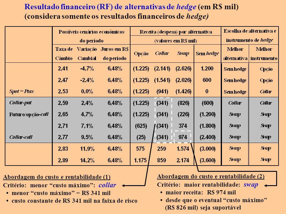 Abordagem do custo e rentabilidade (1) Critério: menor custo máximo: collar menor custo máximo = R$ 341 mil custo constante de R$ 341 mil na faixa de