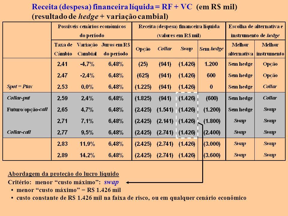 Receita (despesa) financeira líquida = RF + VC (em R$ mil) (resultado de hedge + variação cambial) Abordagem da proteção do lucro líquido Critério: me