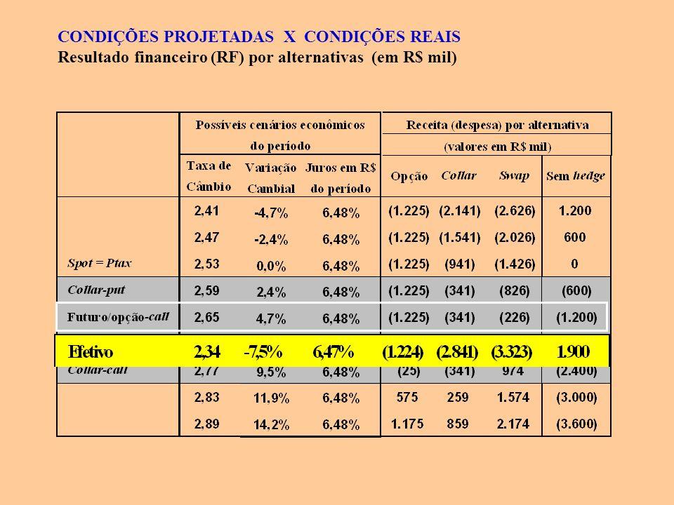 CONDIÇÕES PROJETADAS X CONDIÇÕES REAIS Resultado financeiro (RF) por alternativas (em R$ mil)