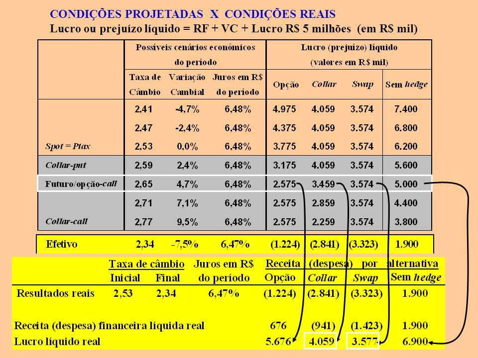 CONDIÇÕES PROJETADAS X CONDIÇÕES REAIS Lucro ou prejuízo líquido = RF + VC + Lucro R$ 5 milhões (em R$ mil)