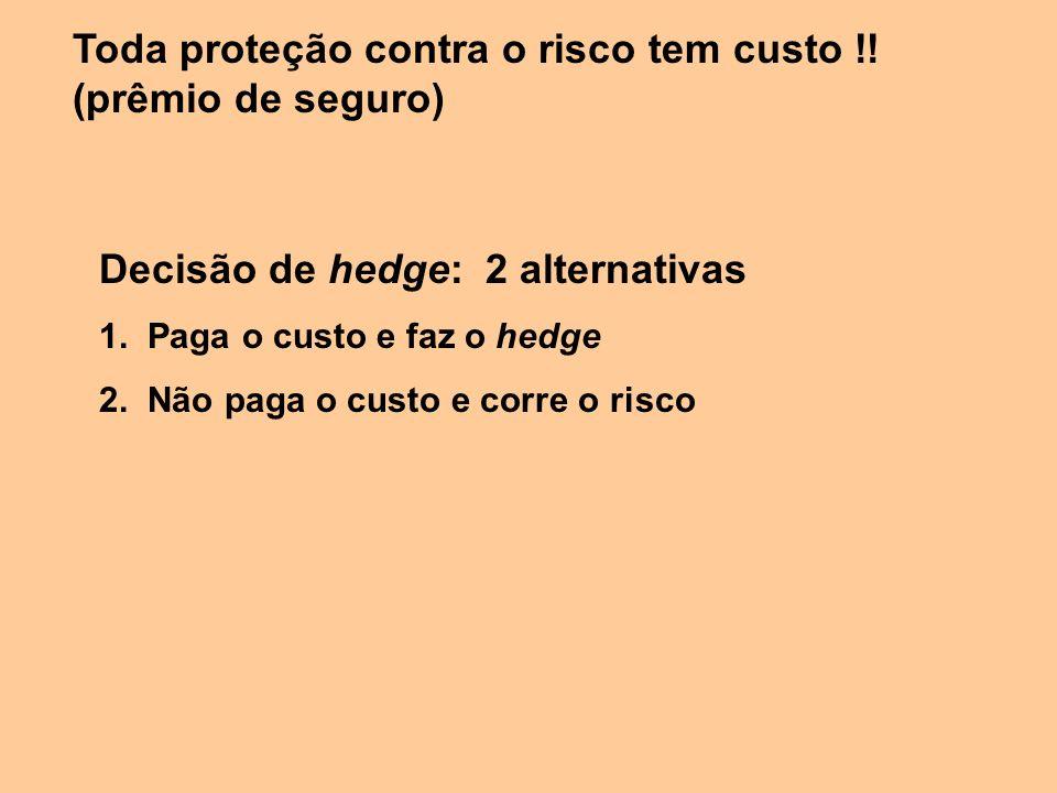 Decisão de hedge: 2 alternativas 1. Paga o custo e faz o hedge 2. Não paga o custo e corre o risco Toda proteção contra o risco tem custo !! (prêmio d