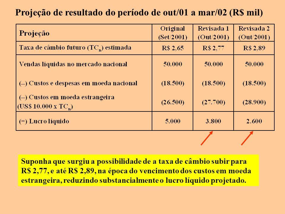 Suponha que surgiu a possibilidade de a taxa de câmbio subir para R$ 2,77, e até R$ 2,89, na época do vencimento dos custos em moeda estrangeira, redu
