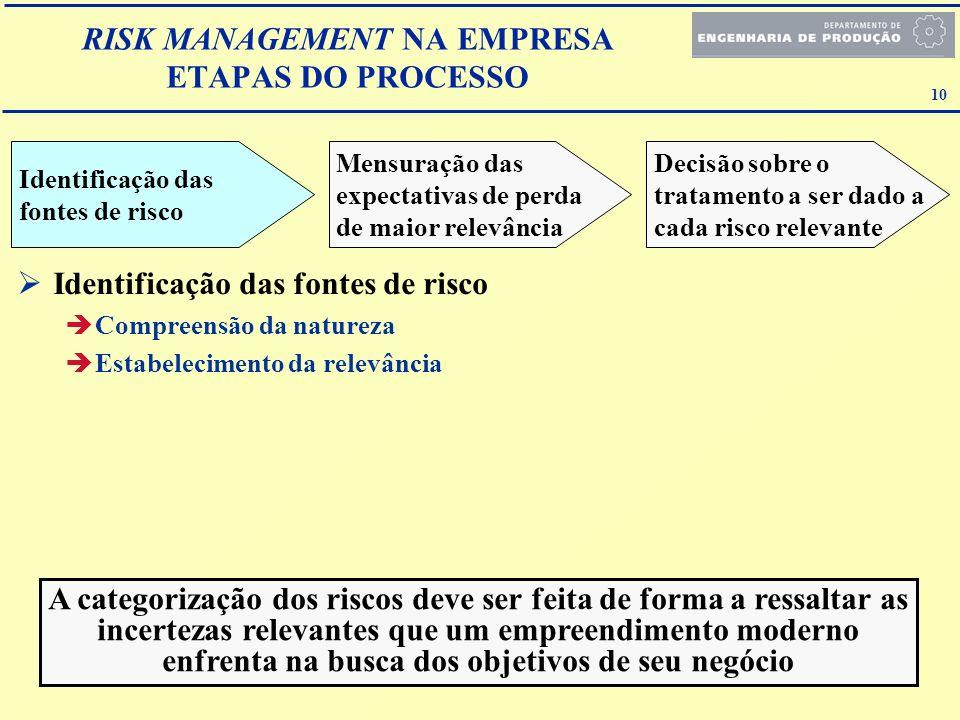 10 RISK MANAGEMENT NA EMPRESA ETAPAS DO PROCESSO Identificação das fontes de risco Mensuração das expectativas de perda de maior relevância Decisão so