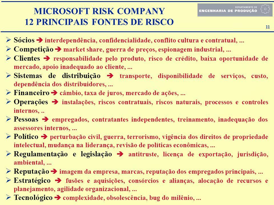 11 MICROSOFT RISK COMPANY 12 PRINCIPAIS FONTES DE RISCO Sócios interdependência, confidencialidade, conflito cultura e contratual,... Competição marke