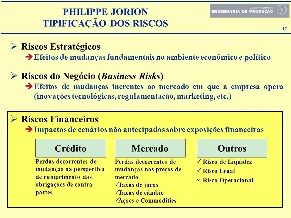 12 Riscos Financeiros Impactos de cenários não antecipados sobre exposições financeiras Riscos Estratégicos Efeitos de mudanças fundamentais no ambien