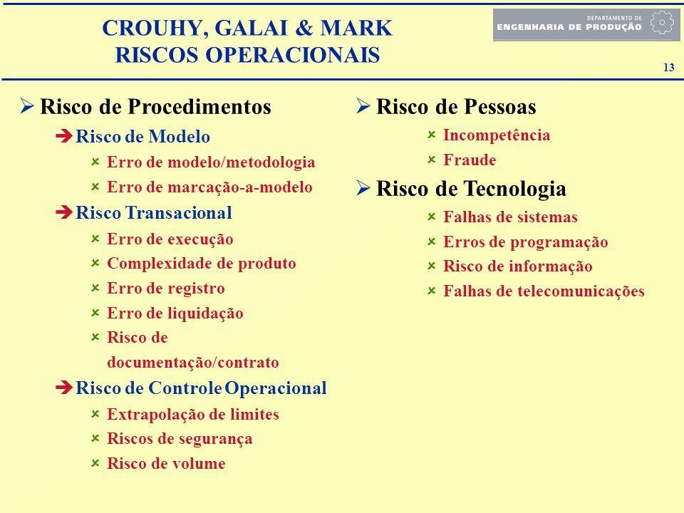 13 Risco de Procedimentos Risco de Modelo Erro de modelo/metodologia Erro de marcação-a-modelo Risco Transacional Erro de execução Complexidade de pro