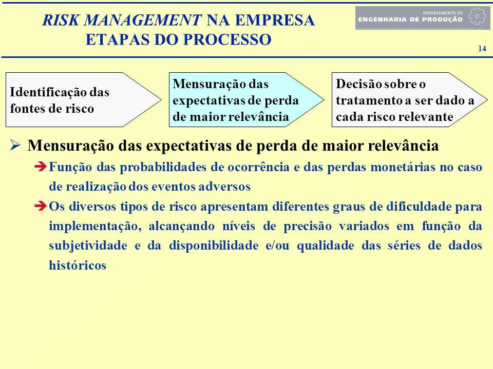 14 RISK MANAGEMENT NA EMPRESA ETAPAS DO PROCESSO Identificação das fontes de risco Mensuração das expectativas de perda de maior relevância Decisão so