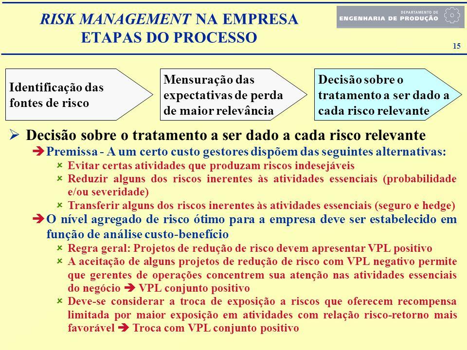 15 RISK MANAGEMENT NA EMPRESA ETAPAS DO PROCESSO Decisão sobre o tratamento a ser dado a cada risco relevante Premissa - A um certo custo gestores dis