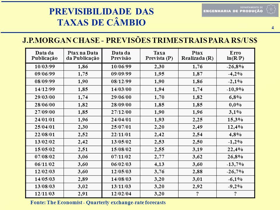 4 J.P.MORGAN CHASE - PREVISÕES TRIMESTRAIS PARA R$/US$ Data da Publicação Ptax na Data da Publicação Data da Previsão Taxa Prevista (P) Ptax Realizada