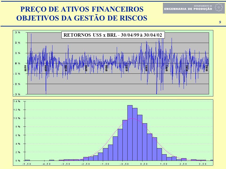 9 RETORNOS US$ x BRL - 30/04/99 à 30/04/02 PREÇO DE ATIVOS FINANCEIROS OBJETIVOS DA GESTÃO DE RISCOS