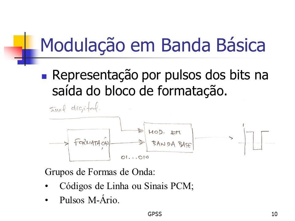 GPSS10 Modulação em Banda Básica Representação por pulsos dos bits na saída do bloco de formatação. Grupos de Formas de Onda: Códigos de Linha ou Sina