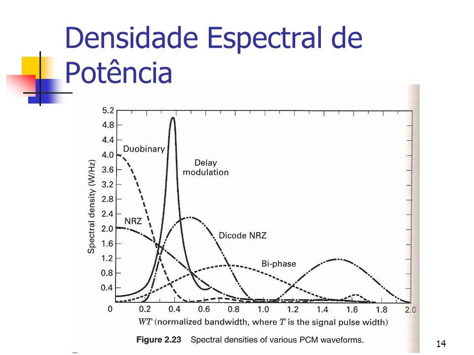 GPSS14 Densidade Espectral de Potência