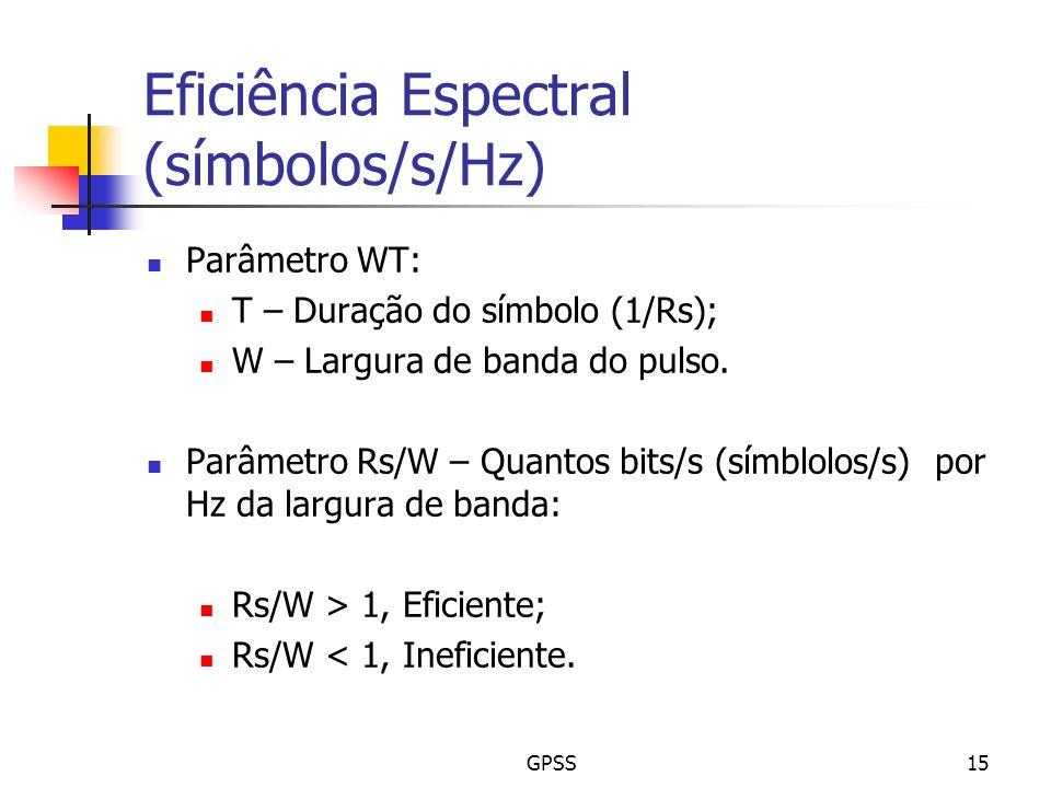 GPSS15 Eficiência Espectral (símbolos/s/Hz) Parâmetro WT: T – Duração do símbolo (1/Rs); W – Largura de banda do pulso. Parâmetro Rs/W – Quantos bits/