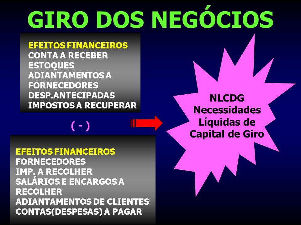 GIRO DOS NEGÓCIOS EFEITOS FINANCEIROS CONTA A RECEBER ESTOQUES ADIANTAMENTOS A FORNECEDORES DESP.ANTECIPADAS IMPOSTOS A RECUPERAR EFEITOS FINANCEIROS