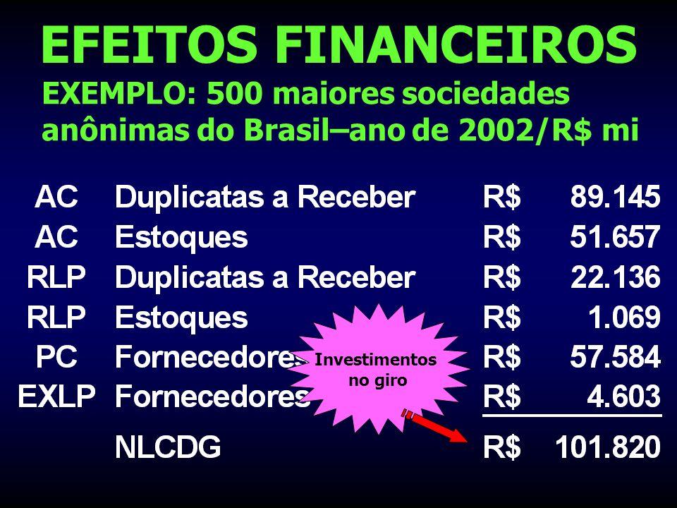 EFEITOS FINANCEIROS EXEMPLO: 500 maiores sociedades anônimas do Brasil–ano de 2002/R$ mi Investimentos no giro