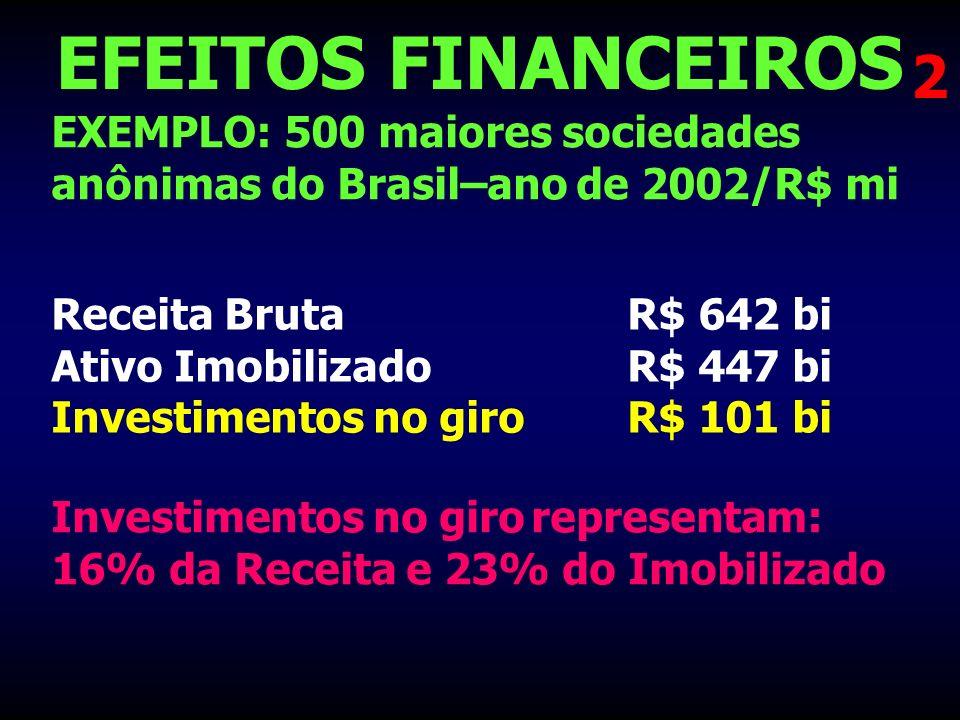 EFEITOS FINANCEIROS EXEMPLO: 500 maiores sociedades anônimas do Brasil–ano de 2002/R$ mi 2 Receita BrutaR$ 642 bi Ativo ImobilizadoR$ 447 bi Investime