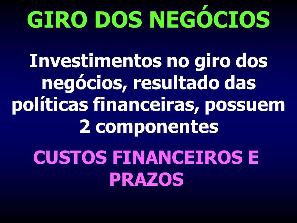 GIRO DOS NEGÓCIOS Investimentos no giro dos negócios, resultado das políticas financeiras, possuem 2 componentes CUSTOS FINANCEIROS E PRAZOS