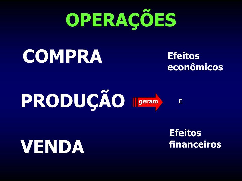 EFEITOS FINANCEIROS EXEMPLO: 500 maiores sociedades anônimas do Brasil–ano de 2002/R$ mi 2 Receita BrutaR$ 642 bi Ativo ImobilizadoR$ 447 bi Investimentos no giroR$ 101 bi Investimentos no girorepresentam: 16% da Receita e 23% do Imobilizado