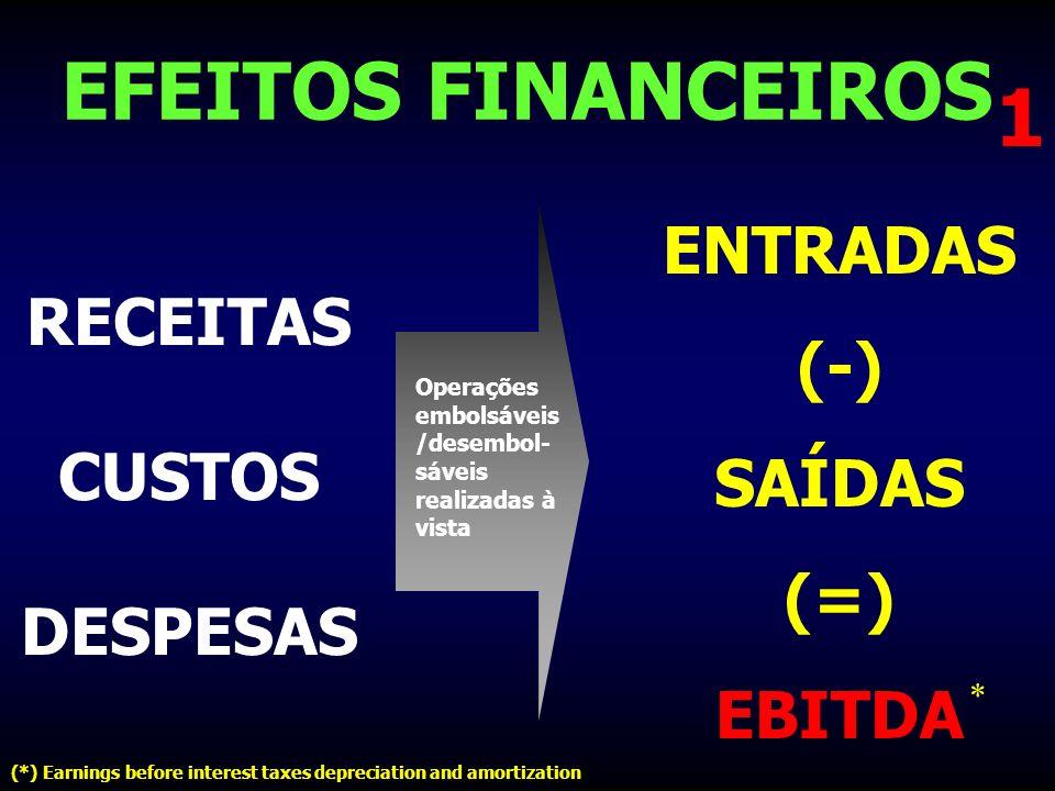 EFEITOS FINANCEIROS RECEITAS CUSTOS DESPESAS 1 Operações embolsáveis /desembol- sáveis realizadas à vista ENTRADAS (-) SAÍDAS (=) EBITDA (*) Earnings